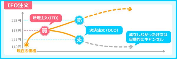 「ifo注文」の画像検索結果
